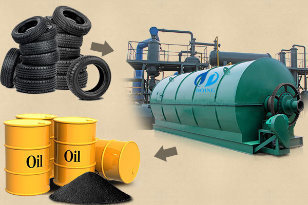 Waste tyre to oil pyrolysis plant principle introduction video