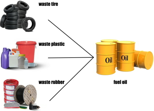waste tyre and plastic pyrolysis plant (machine) project