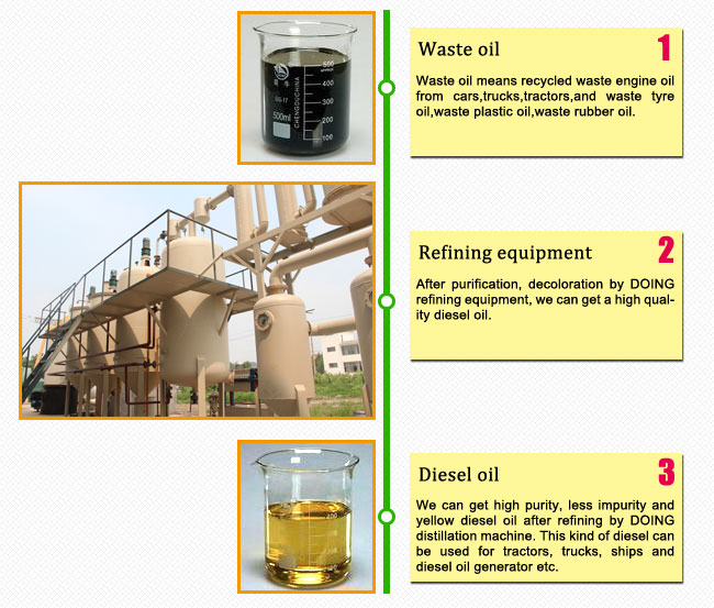 Waste tyre oil refinery plant