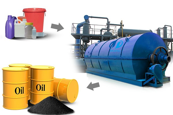 Pyrolysis plastic to oil plant