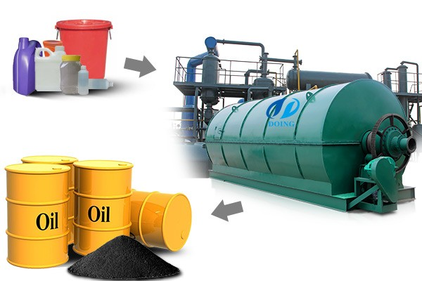 Waste plastic to oil plant by pyrolysis