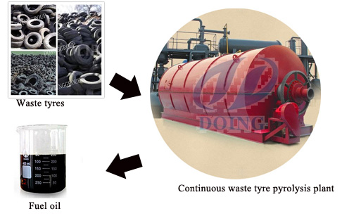 Tyre pyrolysis oil extraction machine for sale,Pyrolysis oil