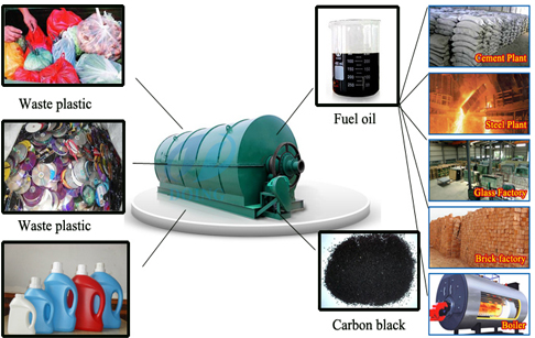Plastic pyrolysis recycling to oil machines