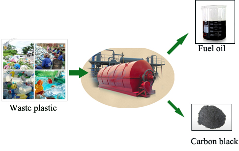 Pyrolysis of waste plastic to oil