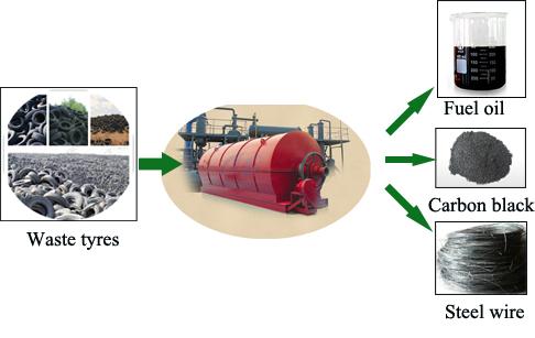 Tyre oil pyrolysis plant for sale,Pyrolysis plant