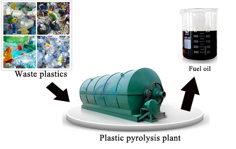 The usage of products from plastic pyrolysis plant for sale