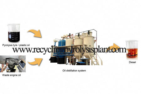 waste lubricant engine oil oil to diesel fuel oil refining plant