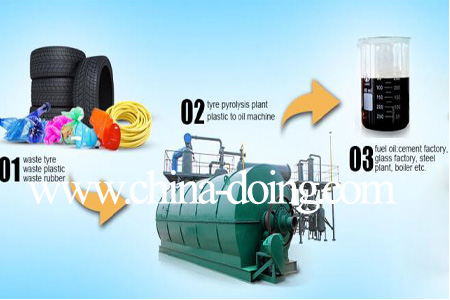 Used tyres into fuel oil recycling equipment