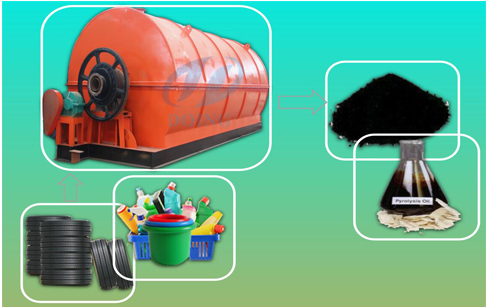Recycling of waste plastic to oil machine