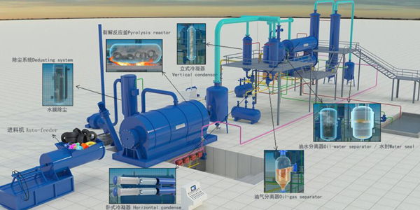 3D animation video of pyrolysis of tyre/plastic to fuel oil recycling plant running video