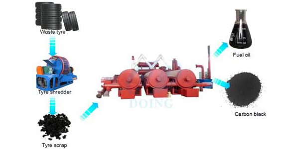 Fully automatic continuous tyre recycling pyrolysis plant  processing waste tyre running video