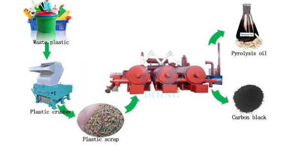 Fully continuous waste plastic to oil pyrolysis plant running video