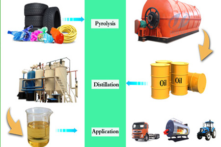Pyrolysis plastic to diesel fuel machine