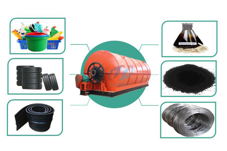 Tyre rubber recycling plant