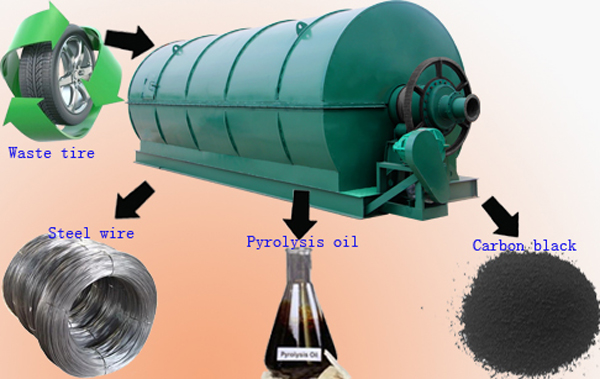 Tyre/Plactic/Rubber to oil recycling process pyrolysis plant