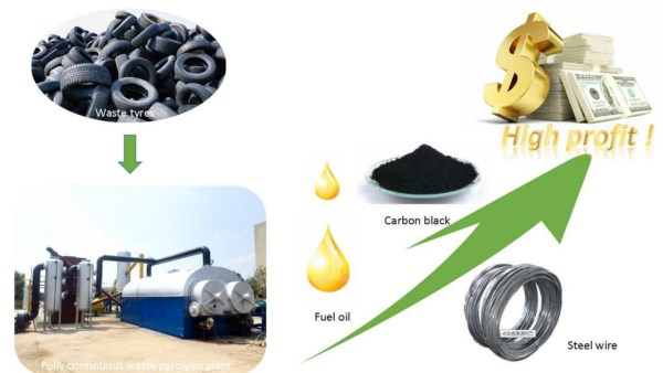 Fully continuous waste plastic to oil machine