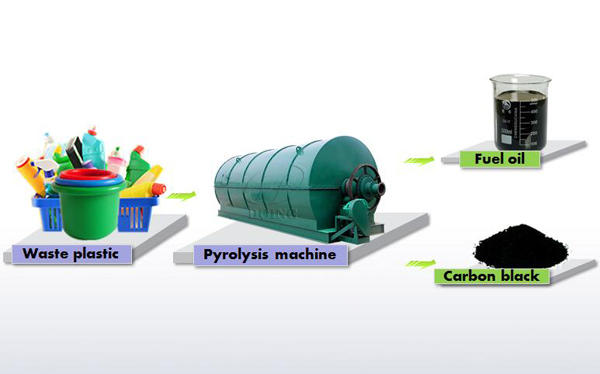 Pyrolysis plastic to oil machinery