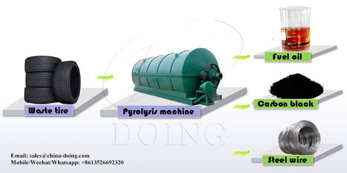 Waste tyre recycling to fuel oil pyrolysis plant