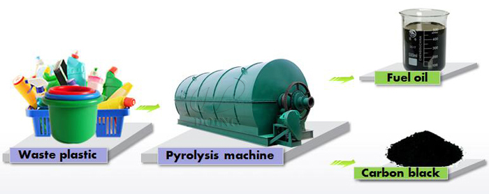 Used plastic to oil recycling machine