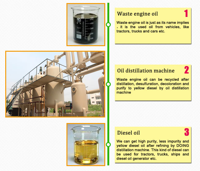 waste engine oil refinery mnachine.jpg
