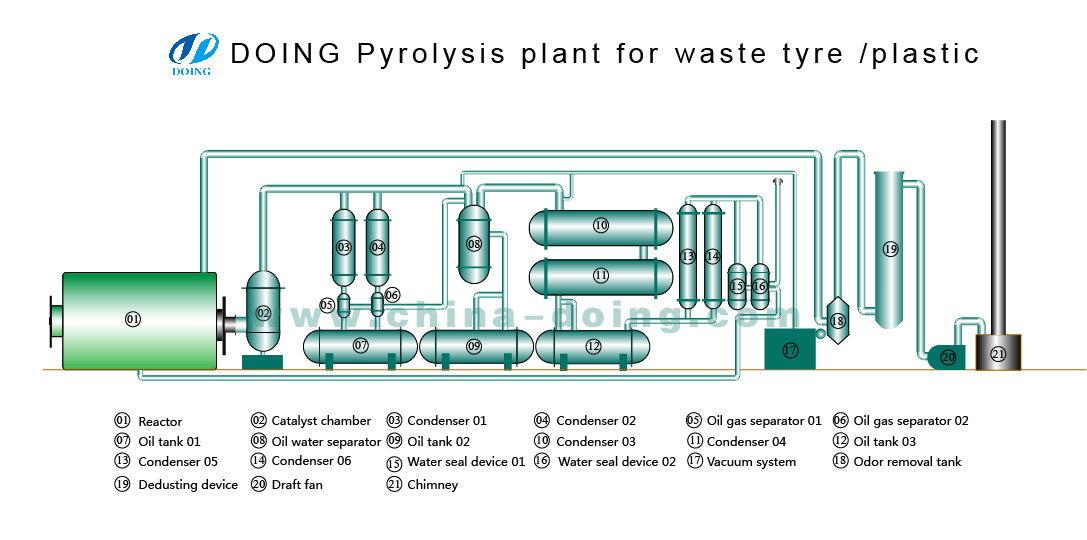 What Is The Component Of Tyre Pyrolysis Plant Technology