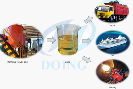 Plastic to diesel oil distillation pyrolysis plant