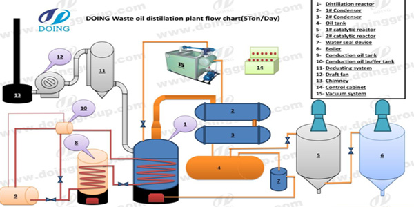 Distillation of crude oil producing plant to diesel