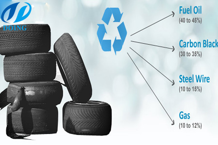 waste tyre recycling