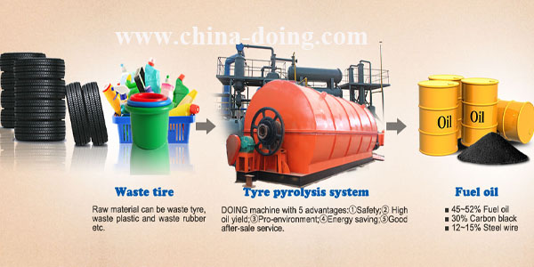 used tyre disposal to fuel oil pyrolysis plant