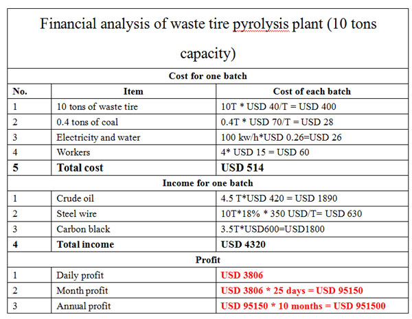 analysis cost of used tyre to fuel pyrolysis plant