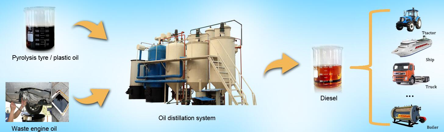 waste lubricant engine oil to diesel fuel oil plant