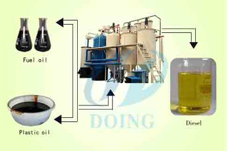 waste oil to diesel