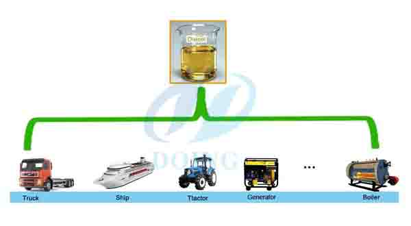 waste oil to diesel fuel