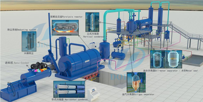pyrolysis of  plastic process