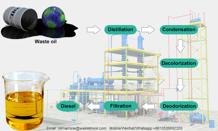 convert used oil to diesel