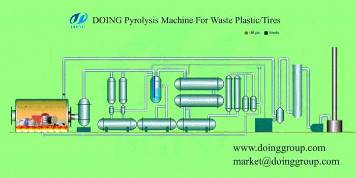 plastic pyrolysis plant working process